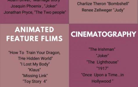 2020 Oscar Nominations